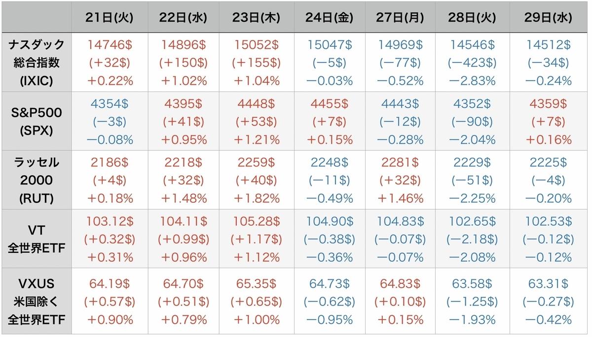 f:id:US-Stocks:20210930075859j:plain