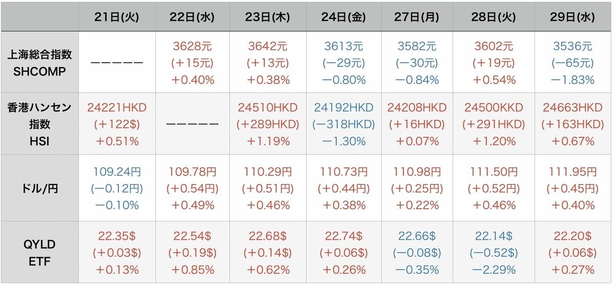 f:id:US-Stocks:20210930080029j:plain
