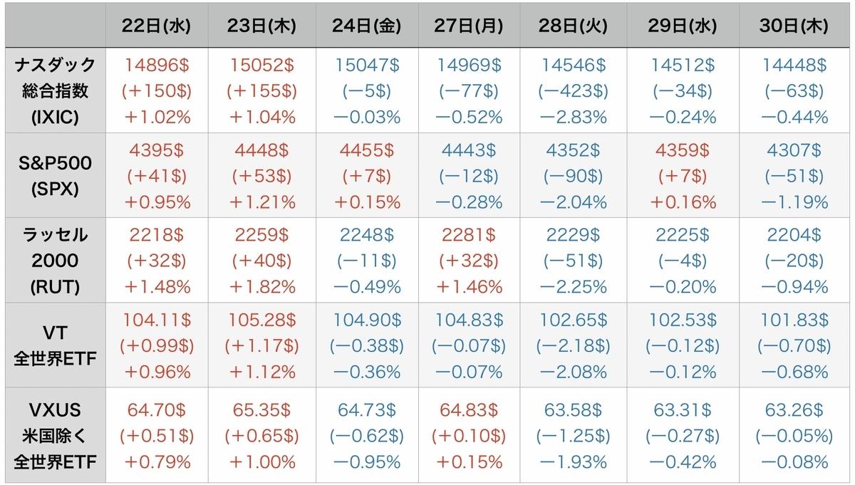 f:id:US-Stocks:20211001074452j:plain