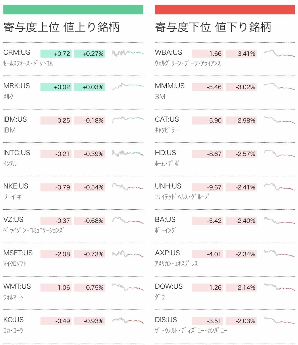 f:id:US-Stocks:20211001075831j:plain