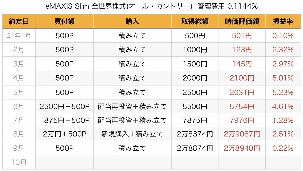 f:id:US-Stocks:20211001102055j:plain