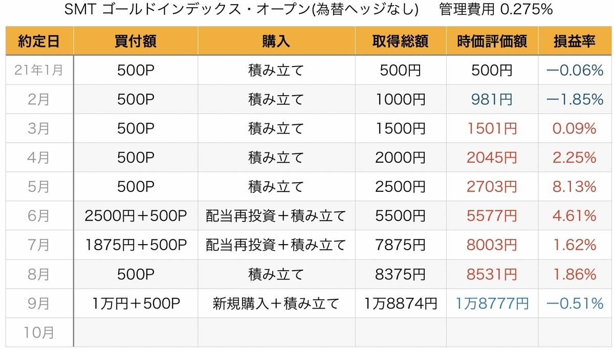 f:id:US-Stocks:20211001102155j:plain