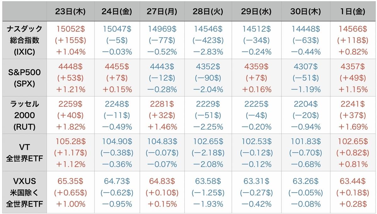 f:id:US-Stocks:20211002084451j:plain