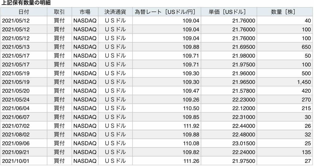 f:id:US-Stocks:20211002091324j:plain