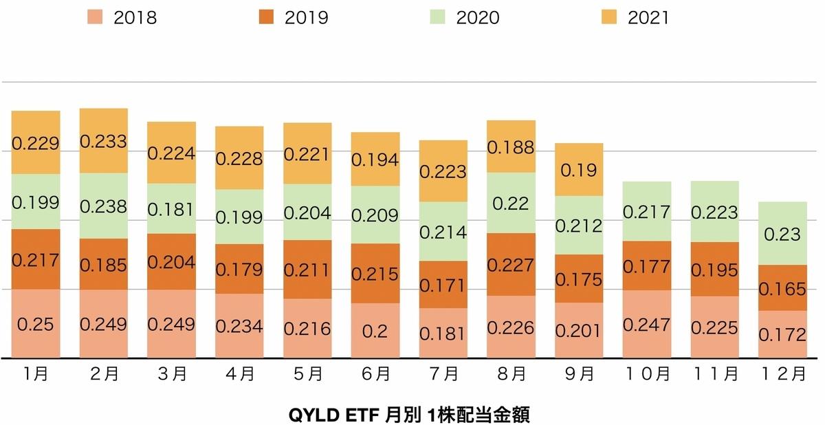 f:id:US-Stocks:20211002092001j:plain