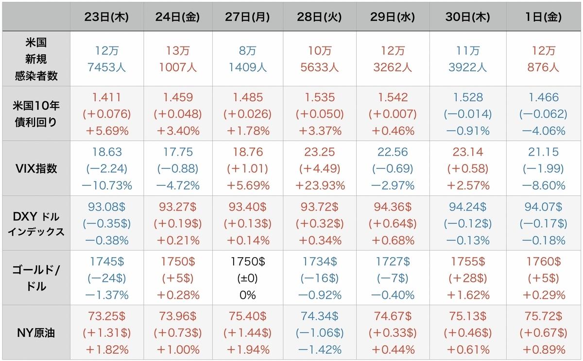 f:id:US-Stocks:20211002152332j:plain