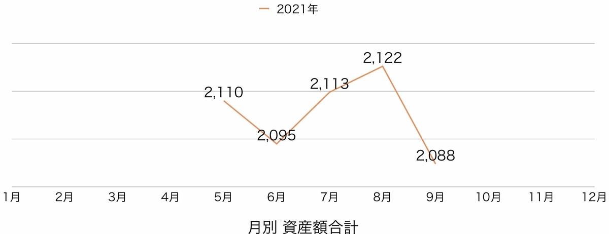 f:id:US-Stocks:20211002190719j:plain