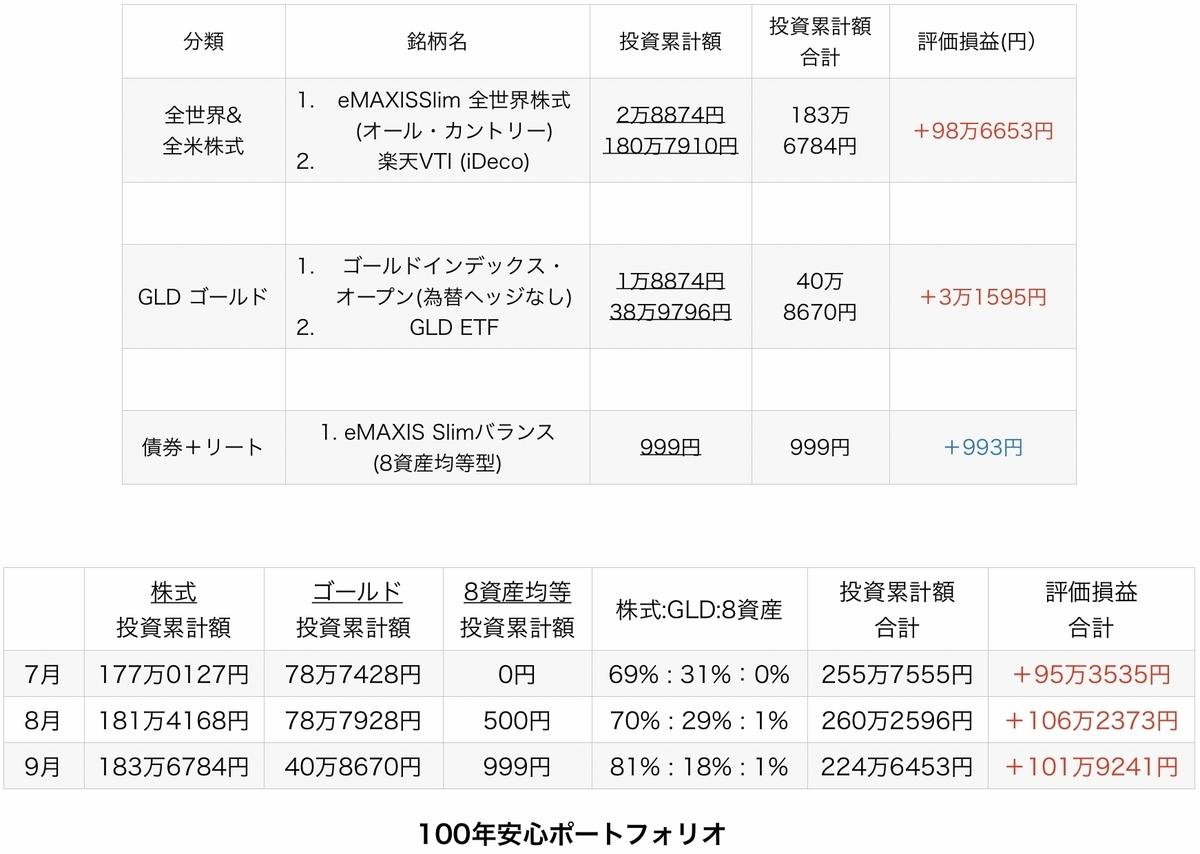 f:id:US-Stocks:20211002191334j:plain