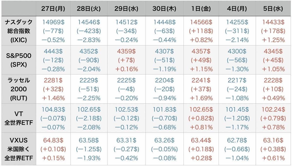 f:id:US-Stocks:20211006073454j:plain
