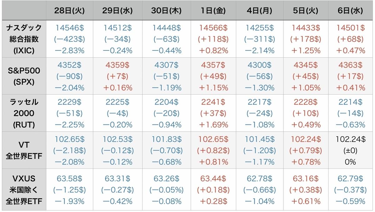 f:id:US-Stocks:20211007075327j:plain