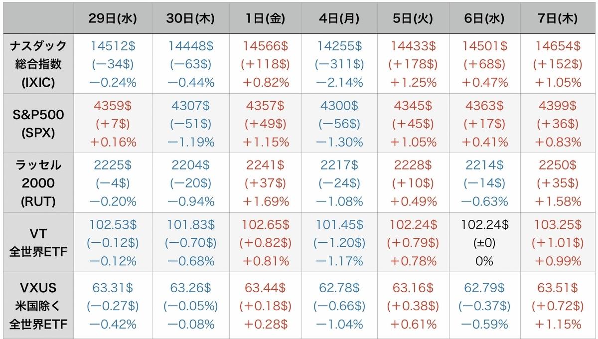 f:id:US-Stocks:20211008074618j:plain