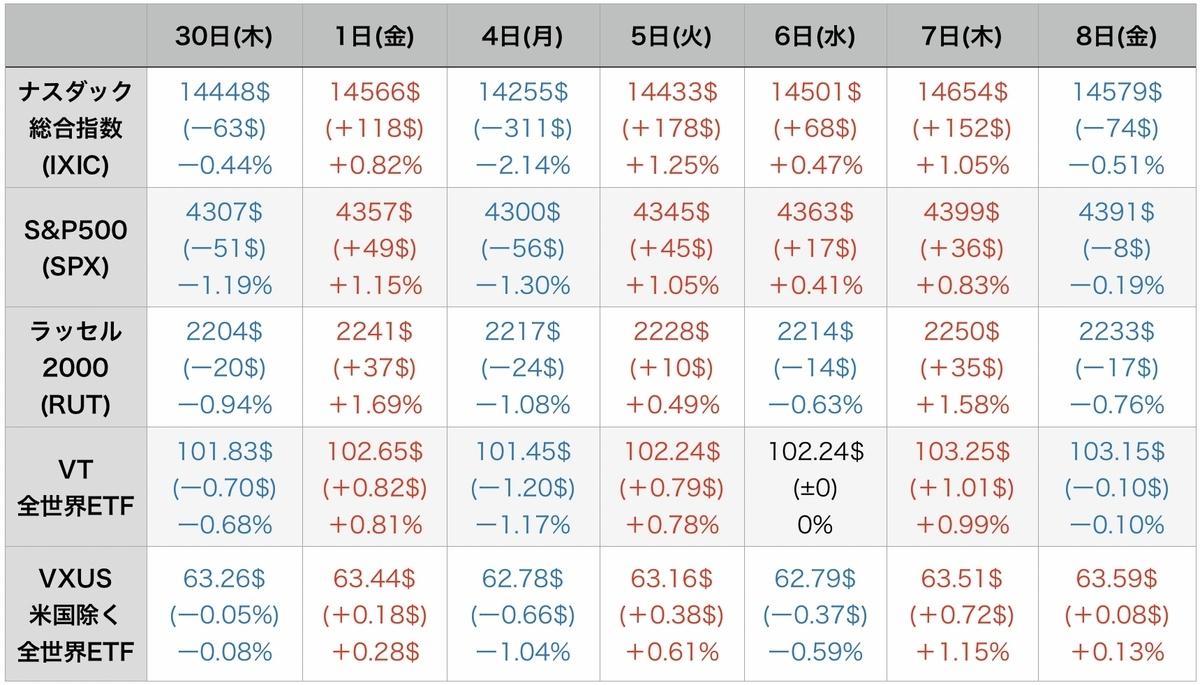 f:id:US-Stocks:20211009082538j:plain