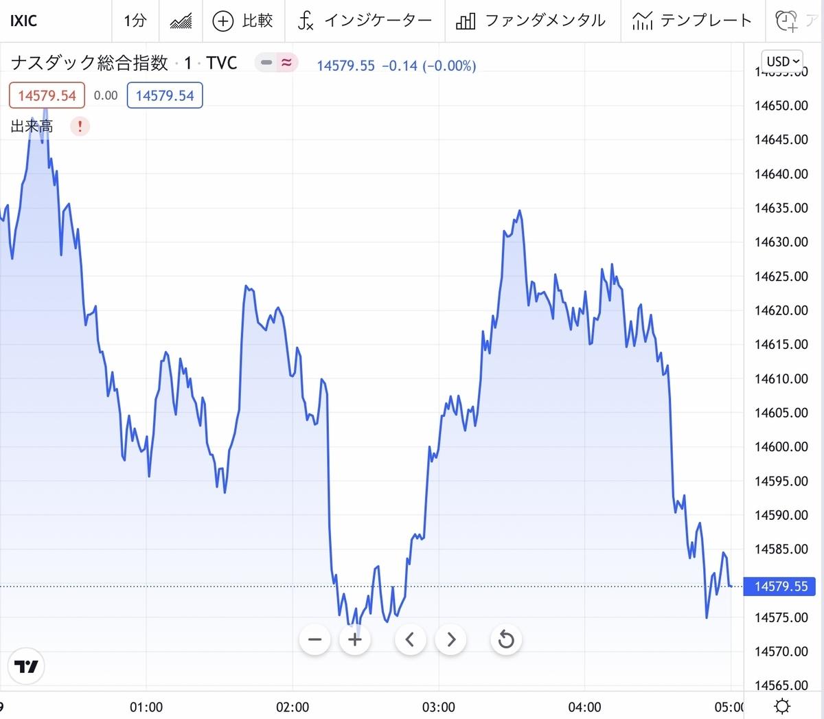 f:id:US-Stocks:20211009082827j:plain