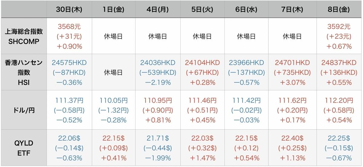 f:id:US-Stocks:20211009083047j:plain