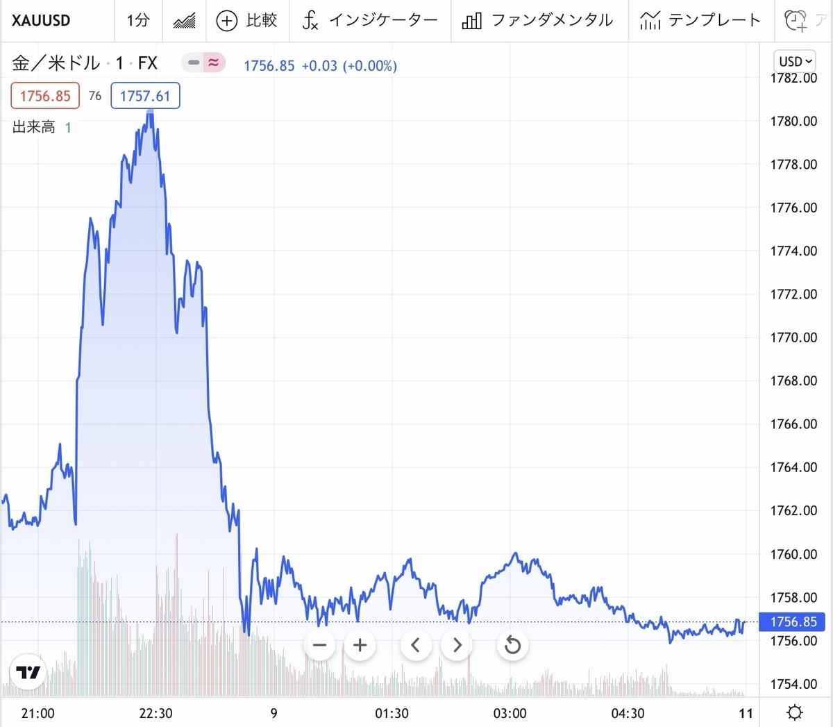 f:id:US-Stocks:20211009084029j:plain