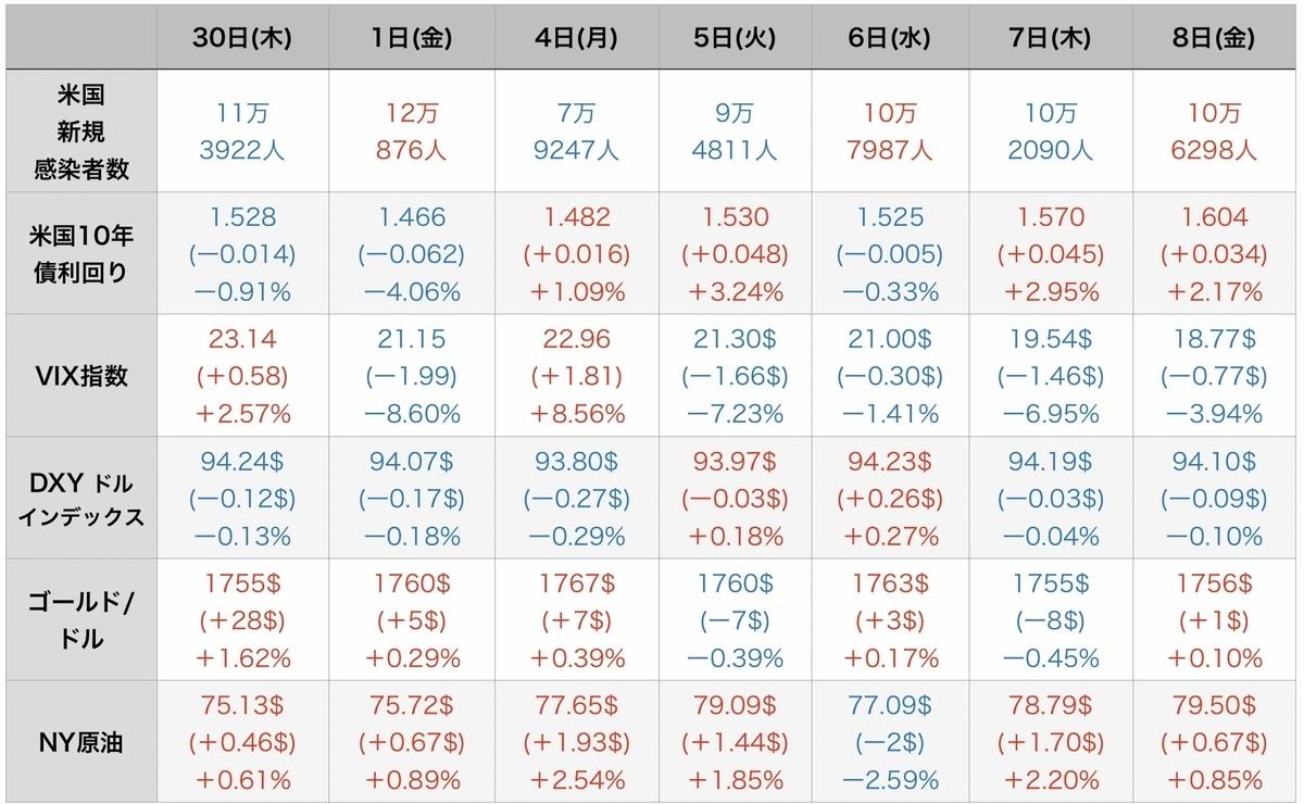 f:id:US-Stocks:20211009114346j:plain