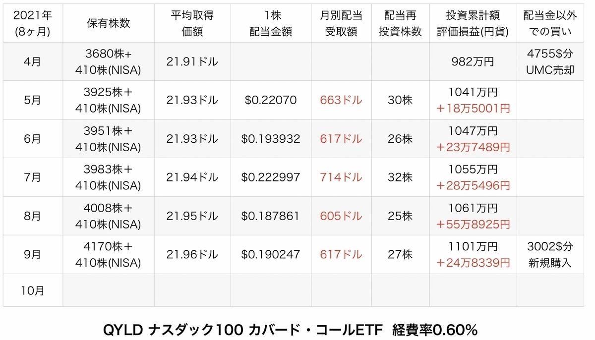 f:id:US-Stocks:20211009162127j:plain