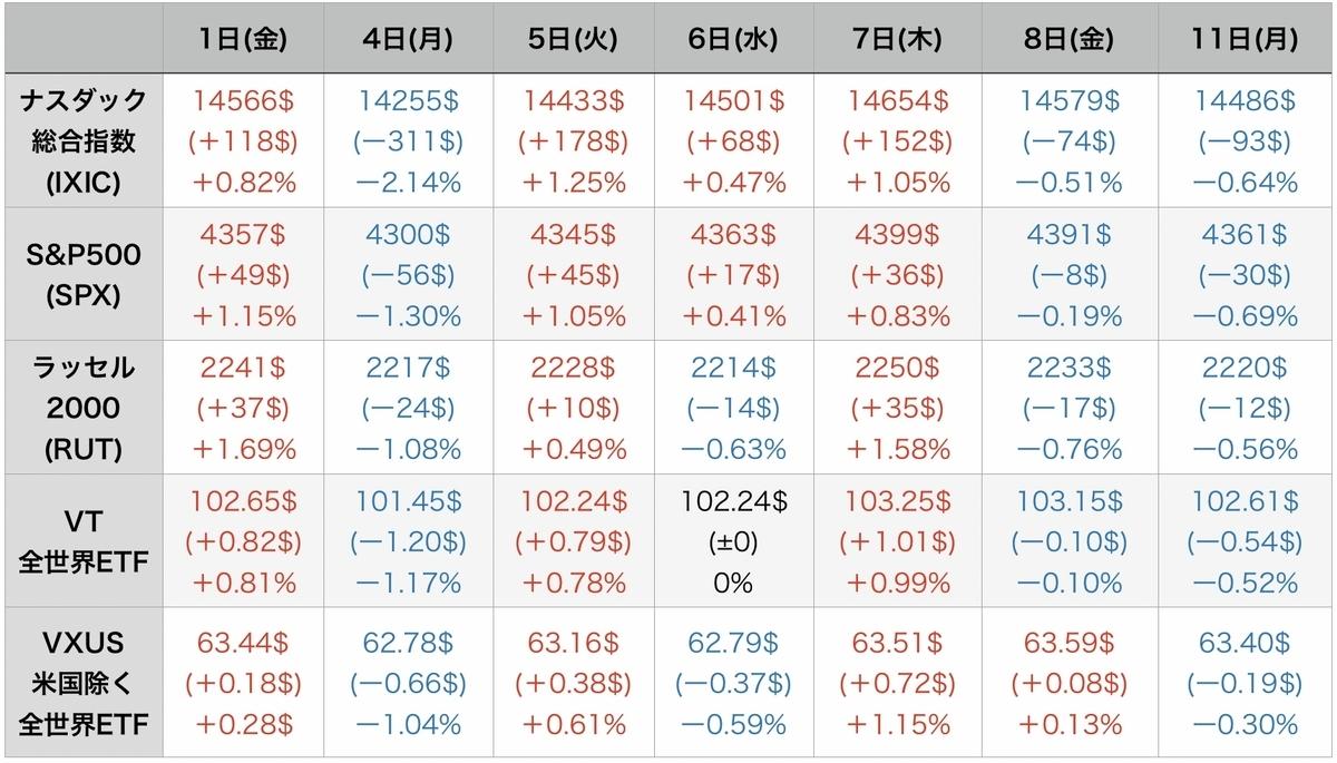 f:id:US-Stocks:20211012080844j:plain