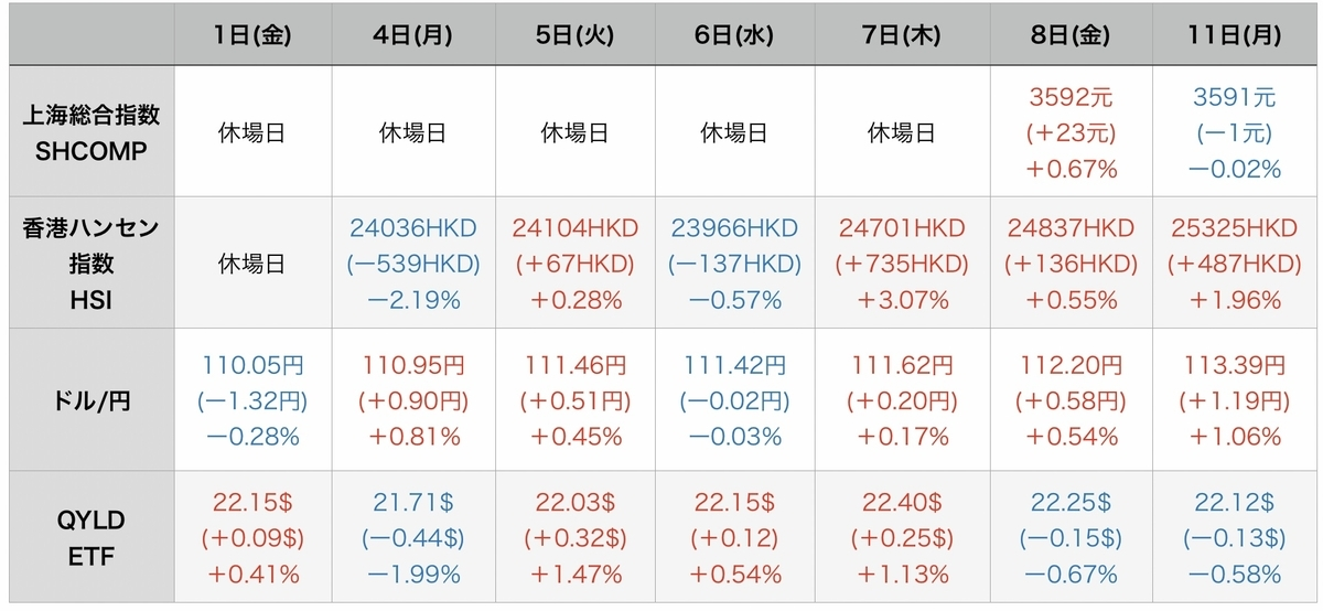 f:id:US-Stocks:20211012080925j:plain