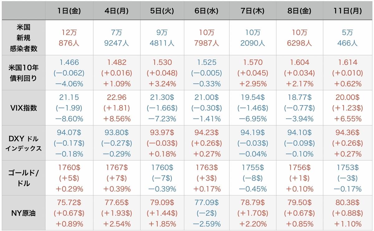 f:id:US-Stocks:20211012114252j:plain