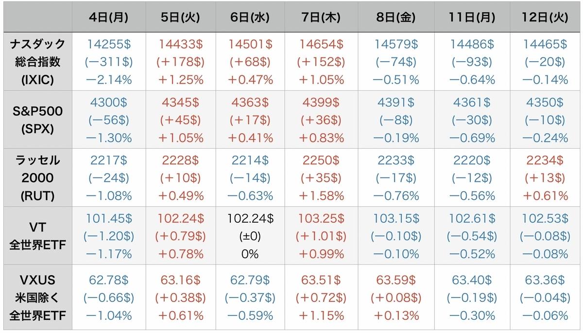f:id:US-Stocks:20211013083755j:plain