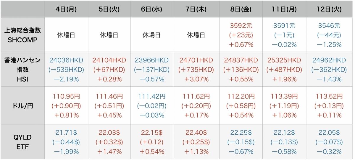 f:id:US-Stocks:20211013083829j:plain