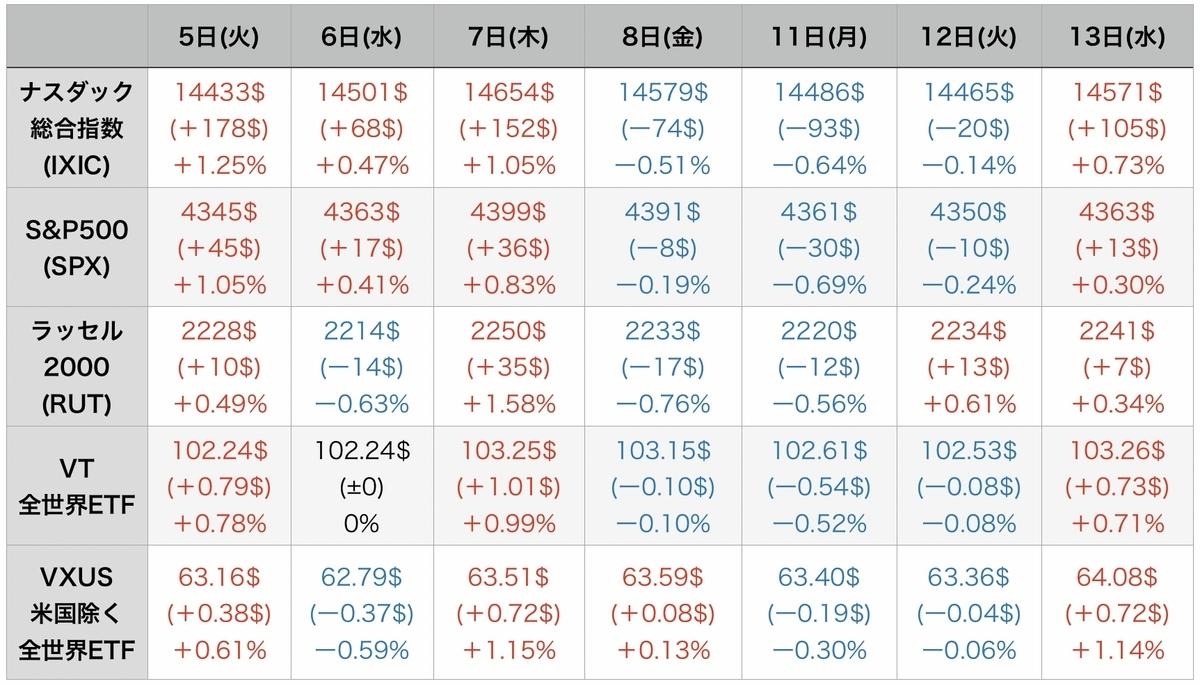 f:id:US-Stocks:20211014074930j:plain
