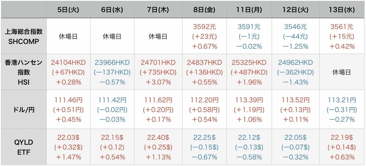 f:id:US-Stocks:20211014075025j:plain