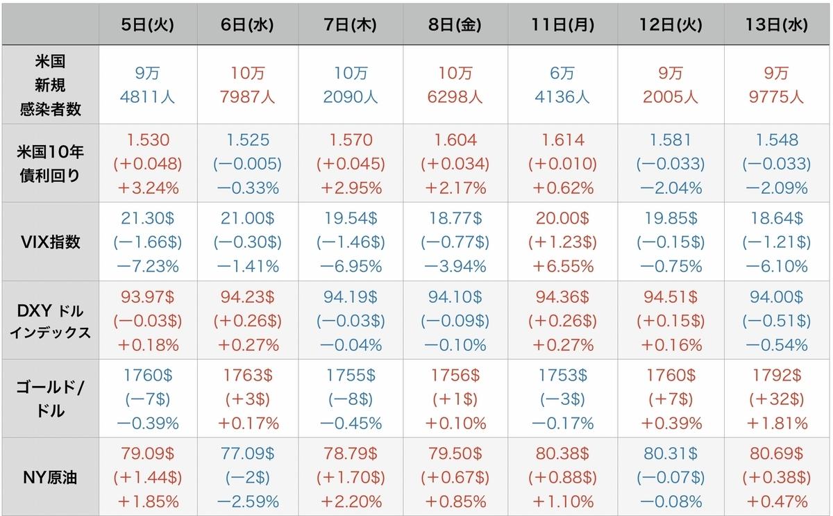 f:id:US-Stocks:20211014155101j:plain