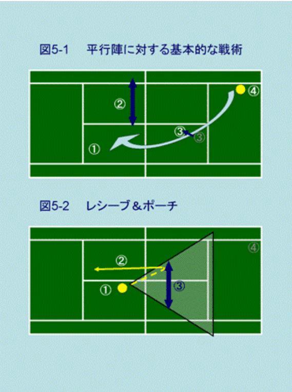 リターンサイドからのポーチ図解と動画 テニスダブルスの戦術