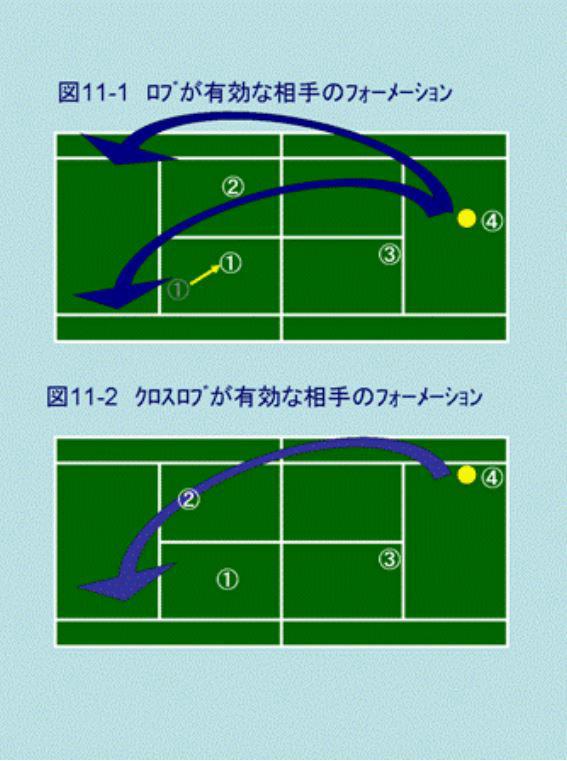 攻めるロブのテニスダブルスの戦術動画・図解