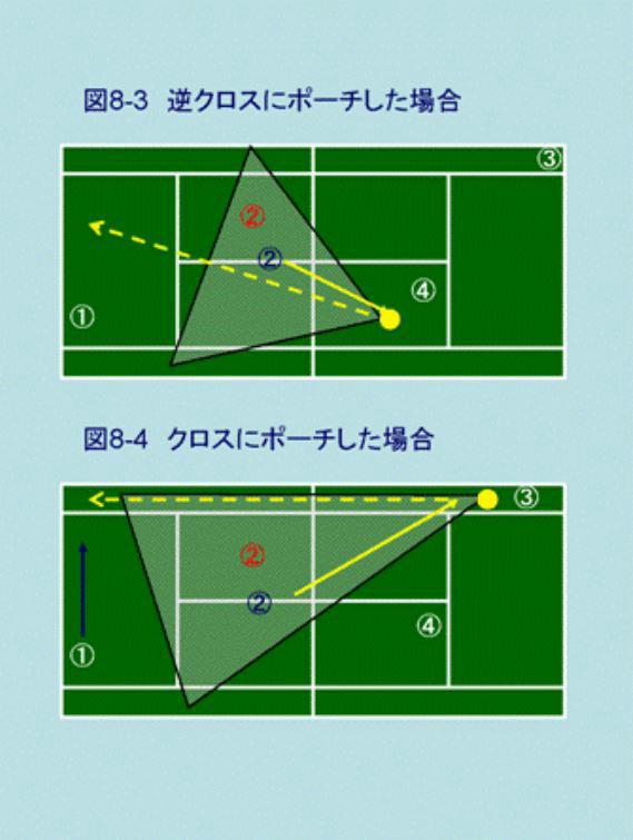 動画で図解テニスダブルス ポーチのコース
