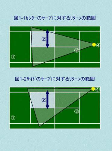 動画で図解テニスダブルス 前衛のポジショニング