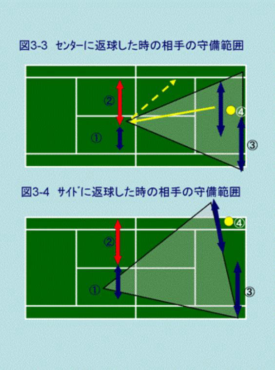 動画で図解テニスダブルス 前衛のボレーコースのセオリー