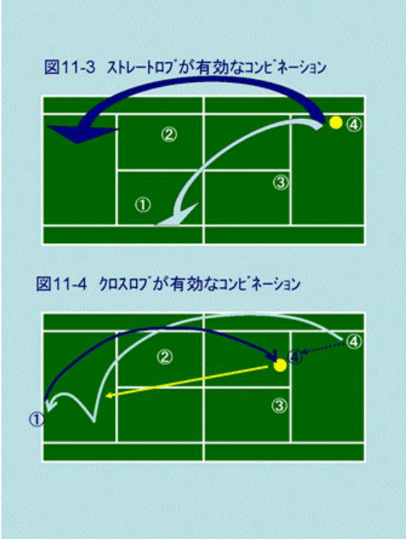 動画で図解テニスダブルス 並行陣のロブの戦術