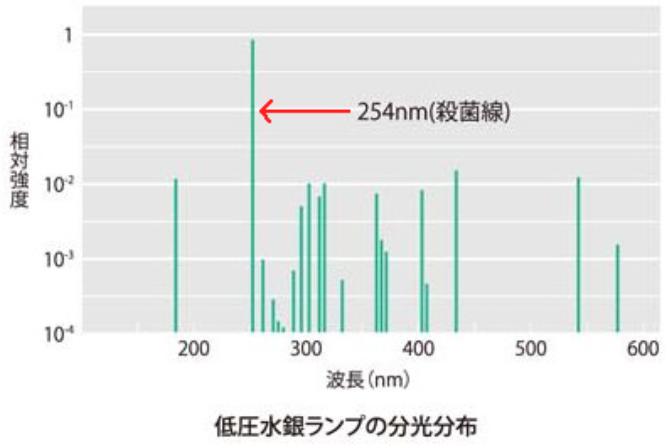 f:id:UV-Flower:20200702165350p:plain