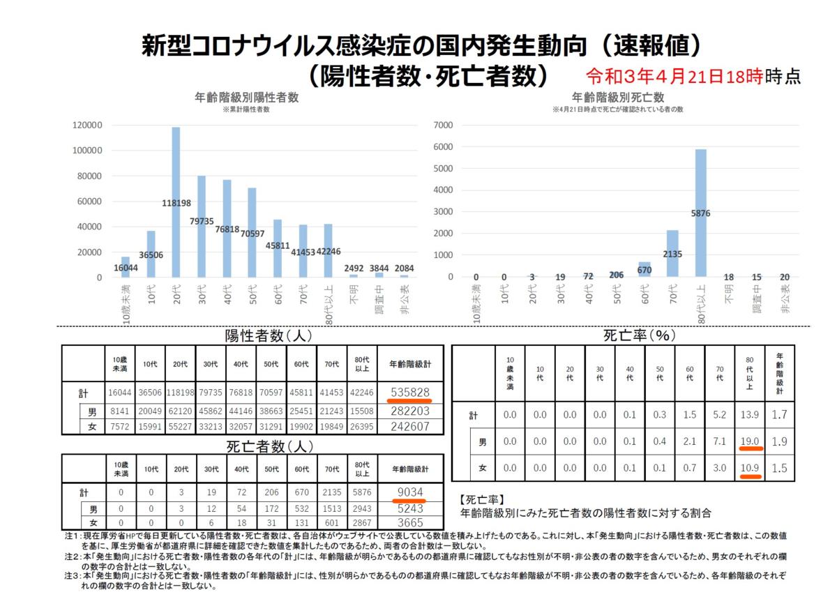 2021年4月 新型コロナウイルス年齢別死亡率