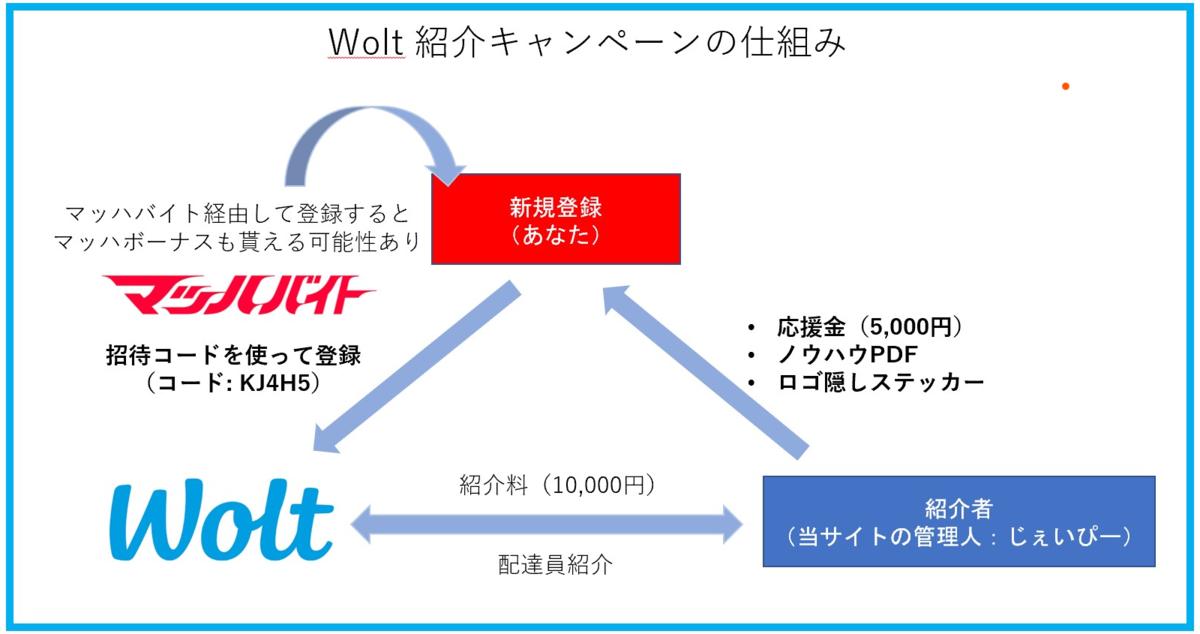 Wolt 紹介キャンペーンの仕組み