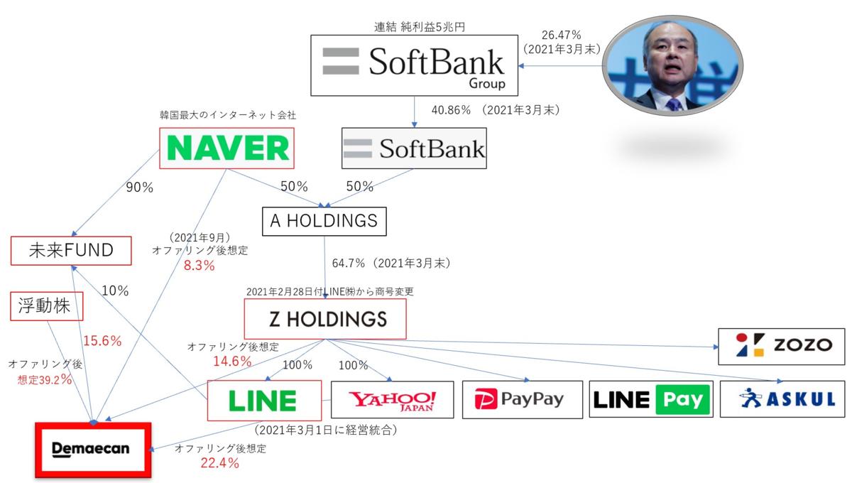 出前館の資本関係図 / NAVERとソフトバンク、AホールディングスとZホールディングス、LINEと未来Fundとの関係図