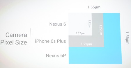新Nexus5Xのカメラセンサーサイズ