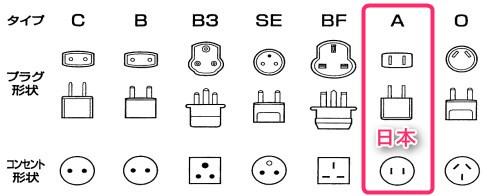 世界各国の電源コンセント形状