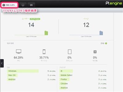 Ptengineのリアルタイムアクセス解析画面