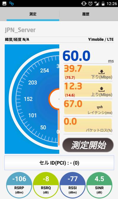 ワイモバイルSIMの速度