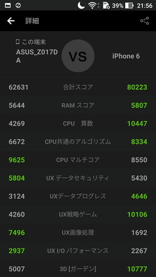 Zenfone3とiPhoneのベンチマーク結果比較