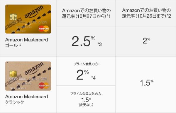 Amazon公式クレジットカードの還元率アップ