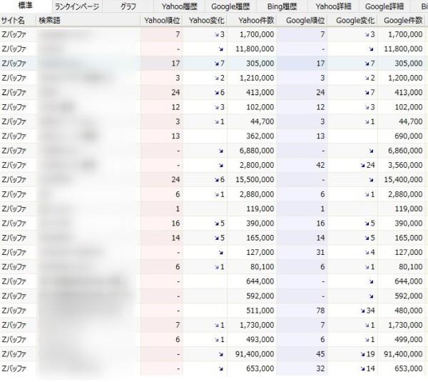 GRCで検索キーワード毎の検索順位を調べた結果