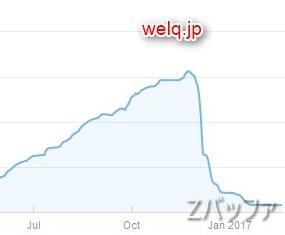 welqのGoogle検索アクセス状況