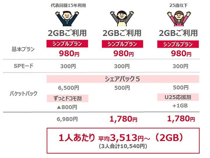 NTTドコモのシンプルプランの料金