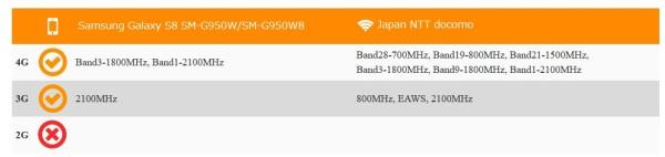 Galaxy S8のSIMフリー版のドコモ回線利用可否