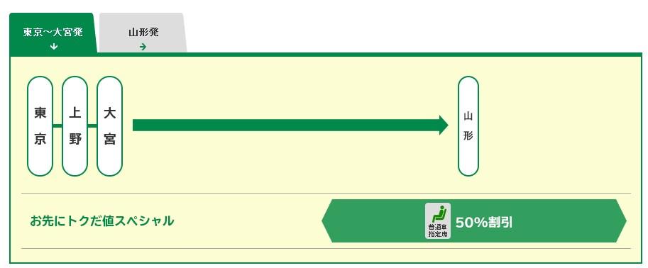 山形新幹線つばさ号のチケットが半額